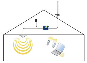 How To Build An In Building Cellular Repeater System