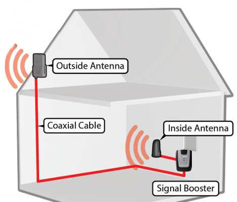Desktop Cellular Repeater System