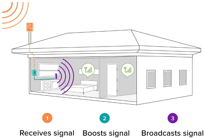 How to get better cell phone signal in a mobile home