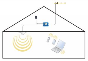 Cell Signal Booster System